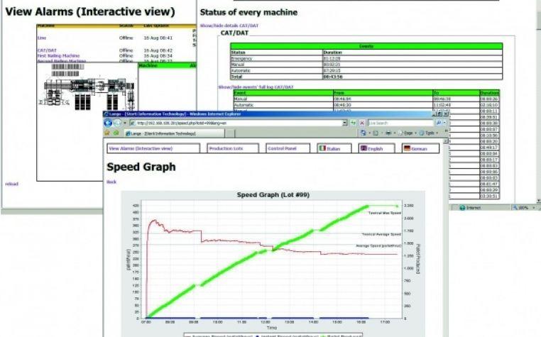 PMI - Sistema di monitoraggio della produzione